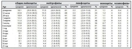 Анализ крови норма gran