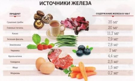говяжья печень для повышения гемоглобина