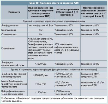 Лимфоциты 62 у ребенка 2 года