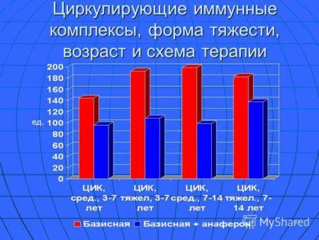 Анализ крови на ревмопробы срб