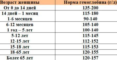 Мно анализ крови норма после 50 лет Санаторно-курортная карта для детей 076 у 4-й Щипковский переулок