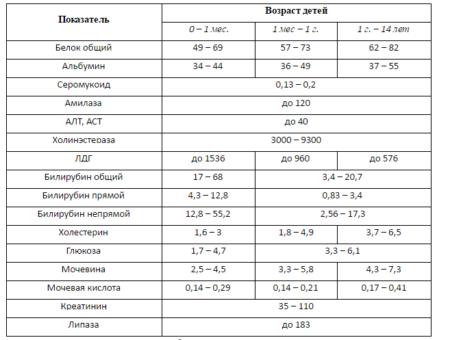 Анализ крови норма тимоловая прба Справка от врача Коптево
