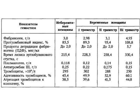 Количество крови для анализа коагулограмма