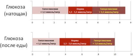 Какой анализ крови у беременных