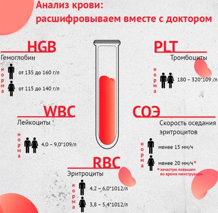 Развернутый анализ крови зачем назначают