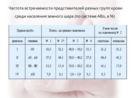 Зачем нужна группа крови мужа при беременности