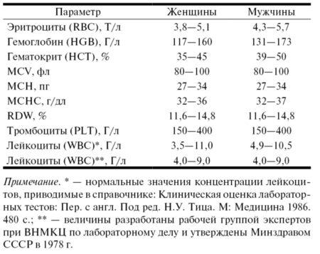 Гемостаз анализ крови расшифровка у взрослых норма в таблице